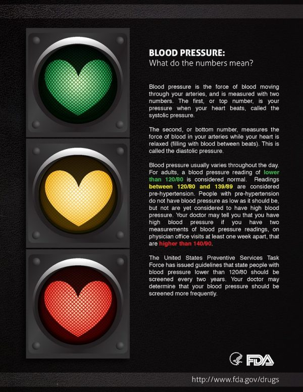 Signs Of High Blood Pressure