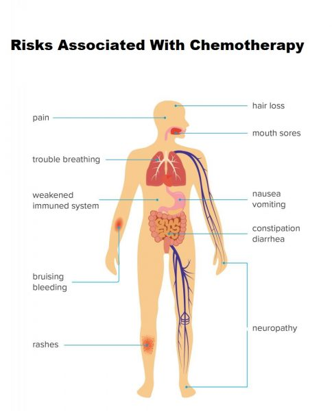 Risks Associated With Chemotherapy